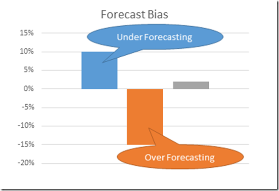 Forecast Bias Graph - 1