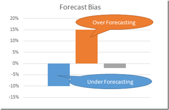 Forecast Bias Graph - 2